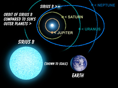 The Sirius Mystery New Scientific Evidence of Alien